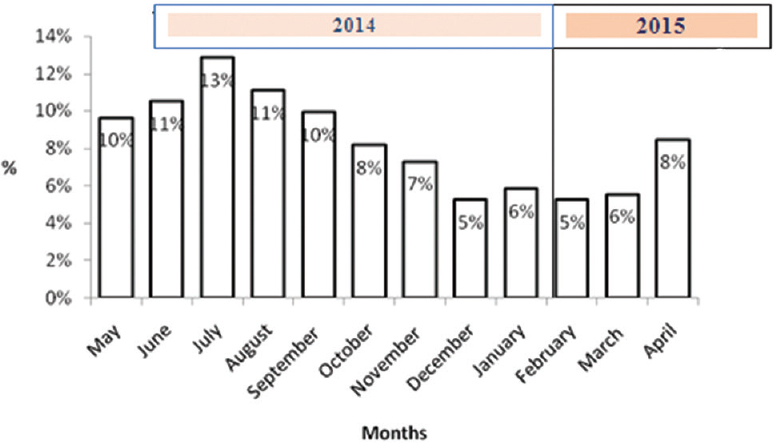 Magnitude and pattern of maternal near-miss cases admitted