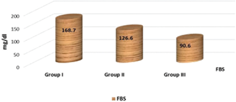 Figure 3: The mean fasting blood sugar among the studied groups. FBS, fasting blood sugar.