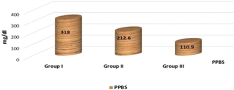 Figure 4: The mean postprandial blood sugar among the studied groups. PPBS, postprandial blood sugar.