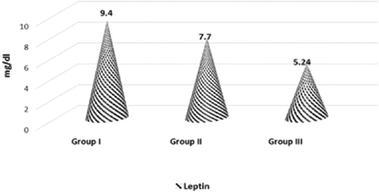 Figure 7: The mean serum leptin among the studied groups.