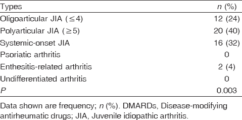 Table 8: Treatment of juvenile idiopathic arthritis in the studied cases