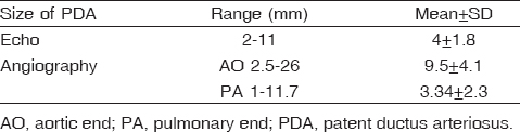 Table 2: Size of patent ductus arteriosus on echo and size of patent ductus arteriosus on angiography