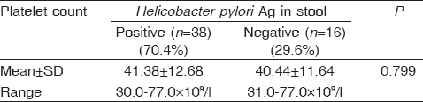 Table 1: The platelet count at the beginning of the study